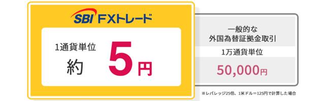1通貨約5円から取引可能!